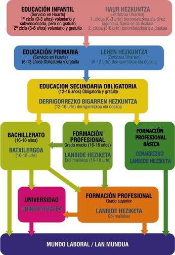 Esquema educación